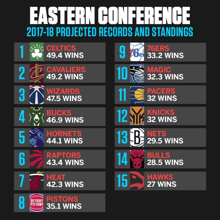 East projections